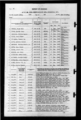Source: U.S. World War II Navy Muster Rolls, 1938-1949